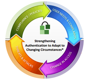 strengthening-authentication-circle